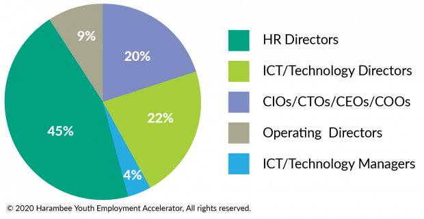 Titles of respondents to the survey-01